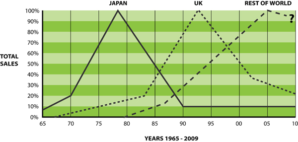Graph giving an approximate idea of how the worldwide hobby has evolved over the years that I have been involved