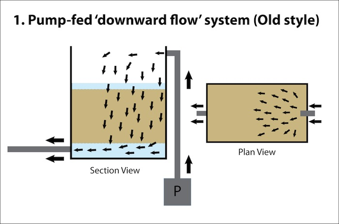 Upward Flow FIlter Box 1