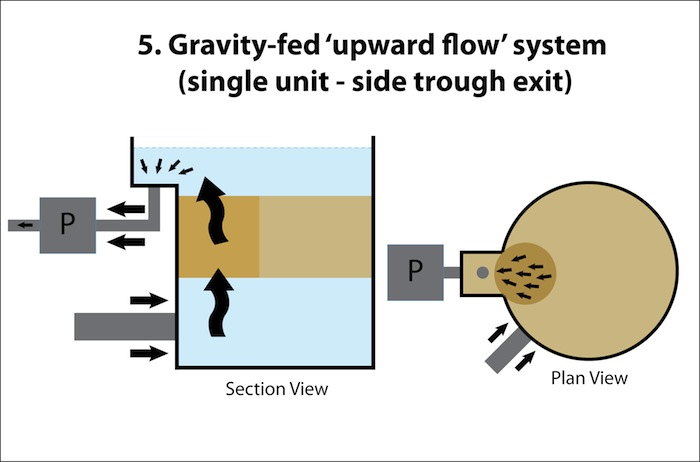 Upward Flow FIlter Box 5