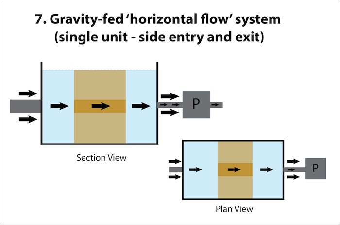 Horizontal Flow 1