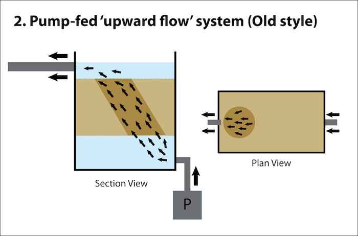 Upward Flow FIlter Box 2