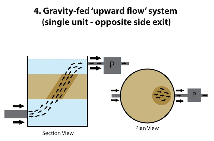 Upward Flow FIlter Box 4