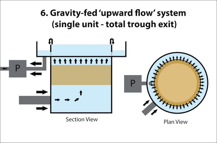 Upward Flow FIlter Box 6