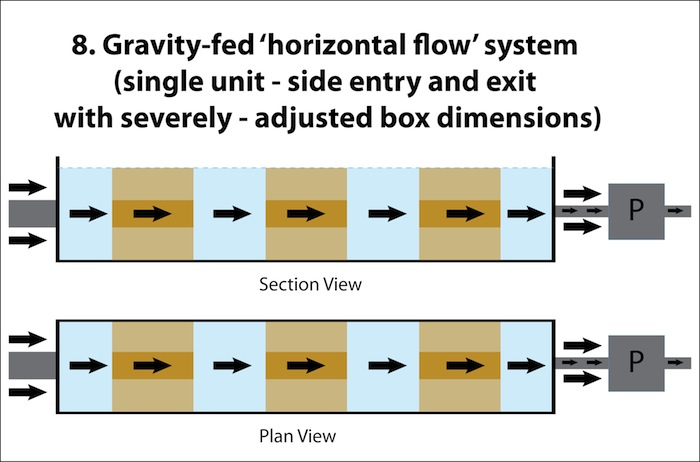 Horizontal Flow 2