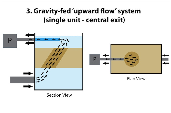 Water flow patterns koikichi for Gravity fed pond filter system