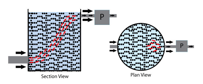 Diagram showing water flowing through a fluid bed pond filter