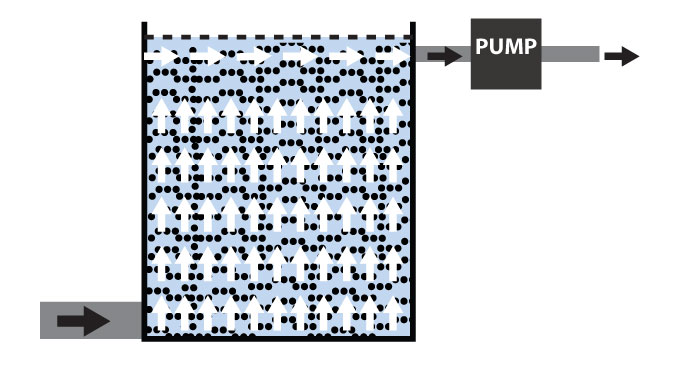 Diagram of a fluid bed pond filter