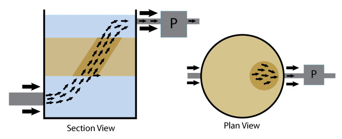 Diagram showing water flowing through a filter with the pump turned on