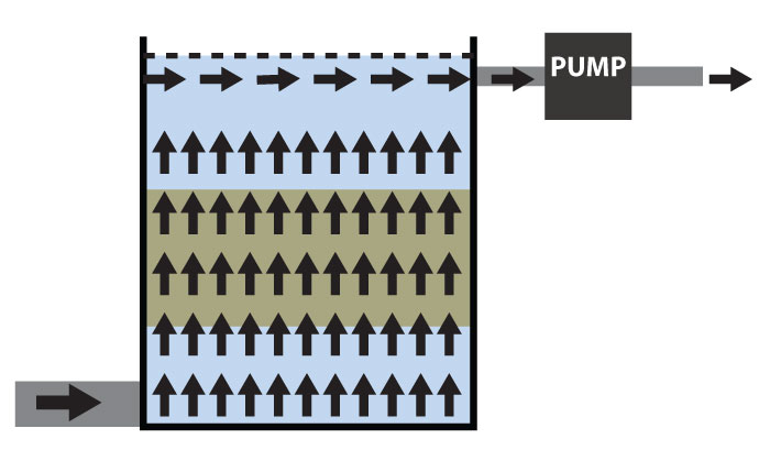 Diagram showing water flow through a static media filter